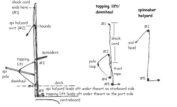 Spi halyard rig tips note in the early 90s our mast began to crack at block 4 just above deck level on the front of the mast this was likely caused by the fact that i ccuart Image collections