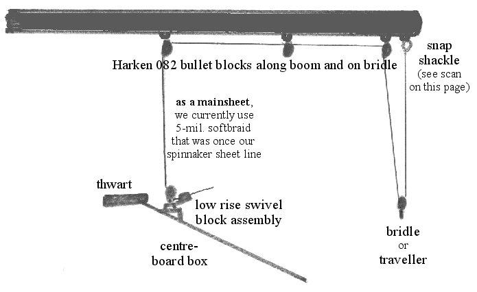 mainsheet set-up